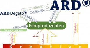 rechtliche Beziehungen bei ARD-Produktionen